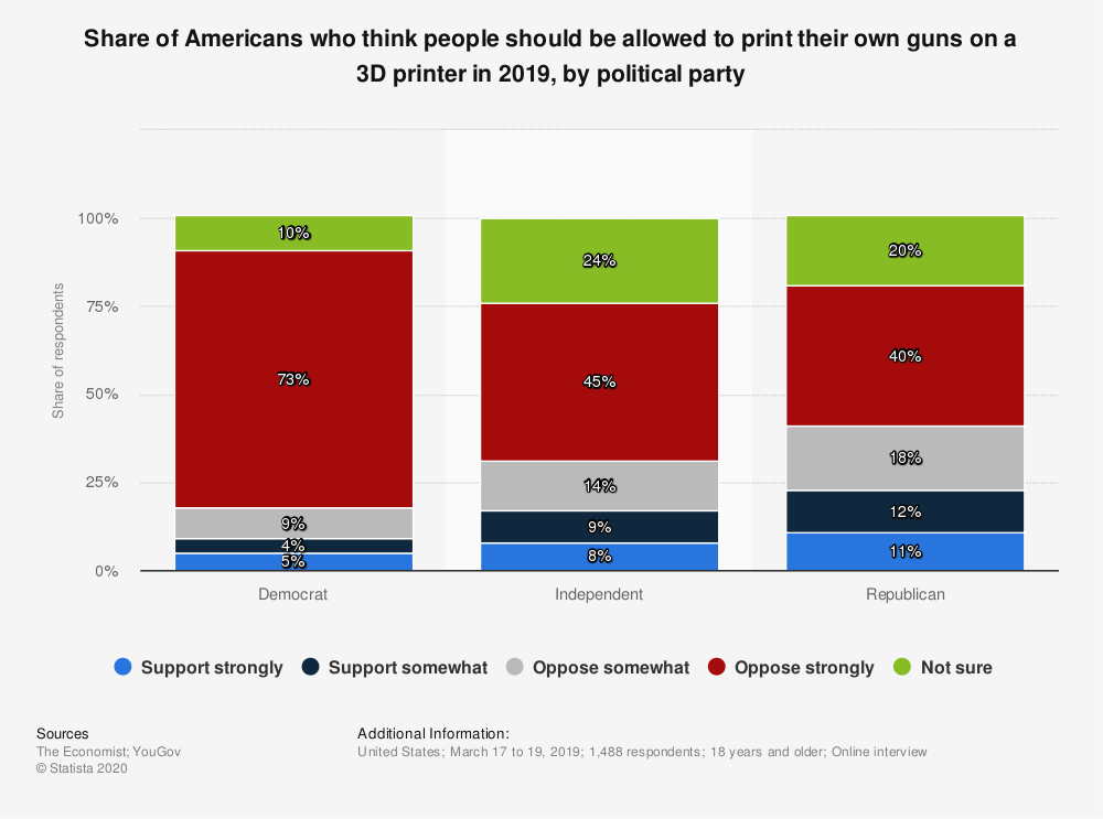 Statistic: Share of Americans who think people should be allowed to print their own guns on a 3D printer in 2019, by political party | Statista