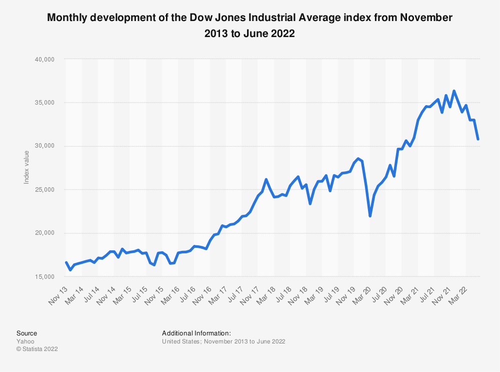 Statistic: Monthly development of the Dow Jones Industrial Average index from July 2015 to August 2017 | Statista