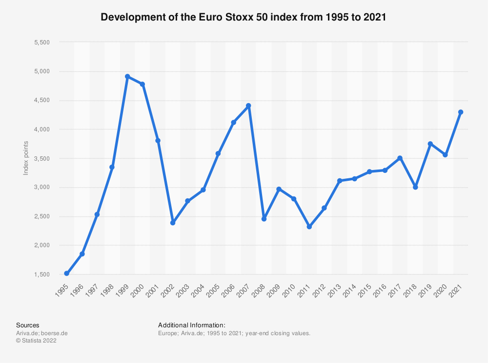 Statistic: Development of the Euro Stoxx 50 index from 1995 to 2019 | Statista