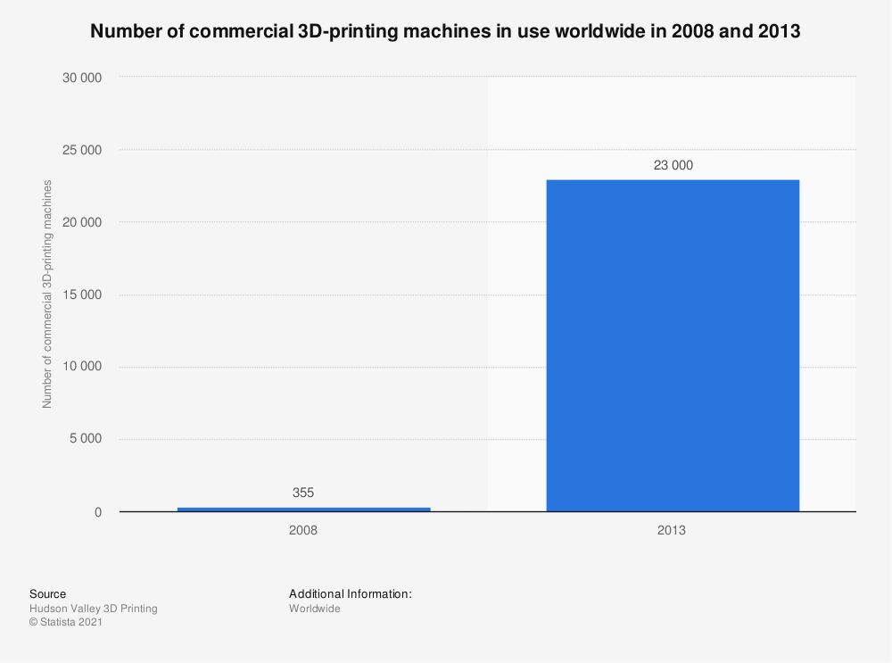 Statistic: Number of commercial 3D-printing machines in use worldwide in 2008 and 2013 | Statista