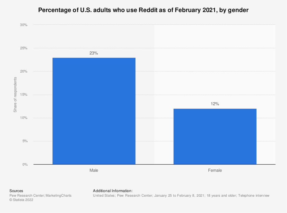 Statistic: Percentage of U.S. adults who use Reddit as of February 2019, by gender | Statista