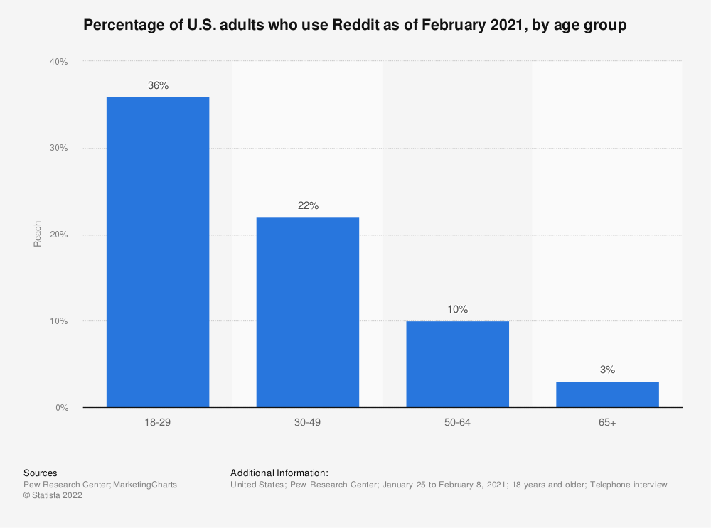 Statistic: Percentage of U.S. adults who use Reddit as of February 2019, by age group | Statista