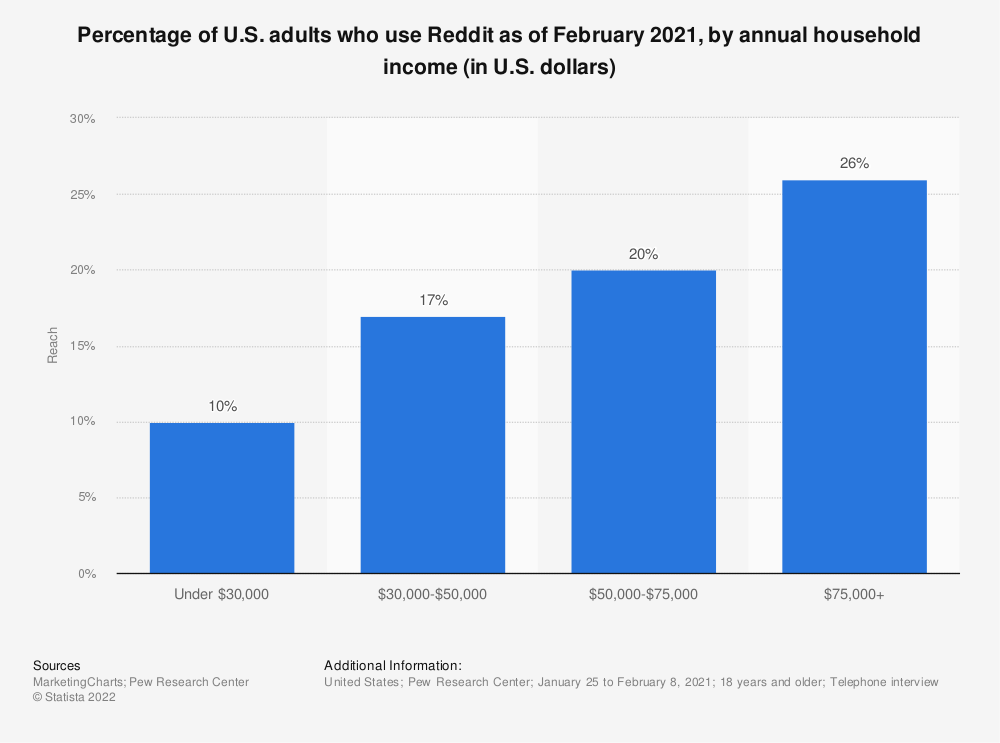 Statistic: Percentage of U.S. adults who use Reddit as of February 2019, by annual household income (in U.S. dollars) | Statista