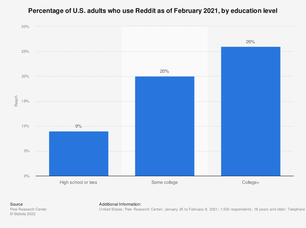 Statistic: Percentage of U.S. adults who use Reddit as of February 2019, by education level | Statista