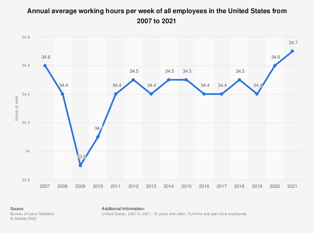 Statistic: Annual average working hours per week of all employees in the United States from 2007 to 2019 | Statista