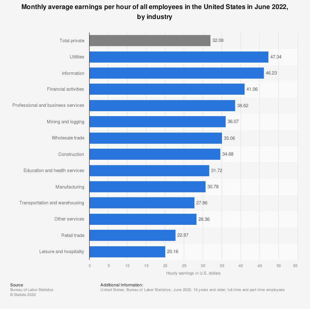 Statistic: Monthly average earnings per hour of all employees in the United States in August 2021, by industry | Statista