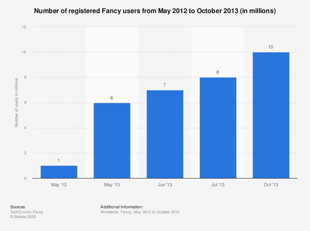 Statistic: Number of registered Fancy users from May 2012 to October 2013 (in millions) | Statista