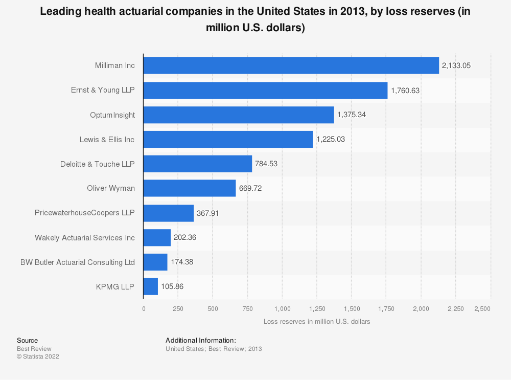 Statistic: Leading health actuarial companies in the United States in 2013, by loss reserves (in million U.S. dollars) | Statista