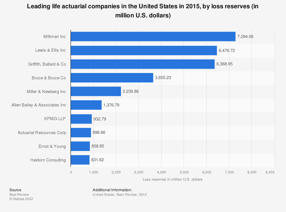 Statistic: Leading life actuarial companies in the United States in 2015, by loss reserves (in million U.S. dollars) | Statista
