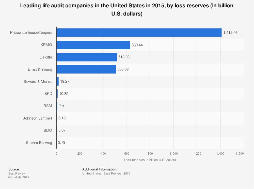 Statistic: Leading life audit companies in the United States in 2015, by loss reserves (in billion U.S. dollars) | Statista