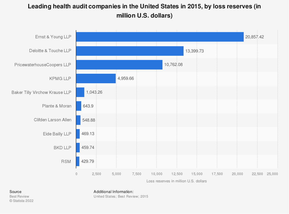 Statistic: Leading health audit companies in the United States in 2015, by loss reserves (in million U.S. dollars) | Statista