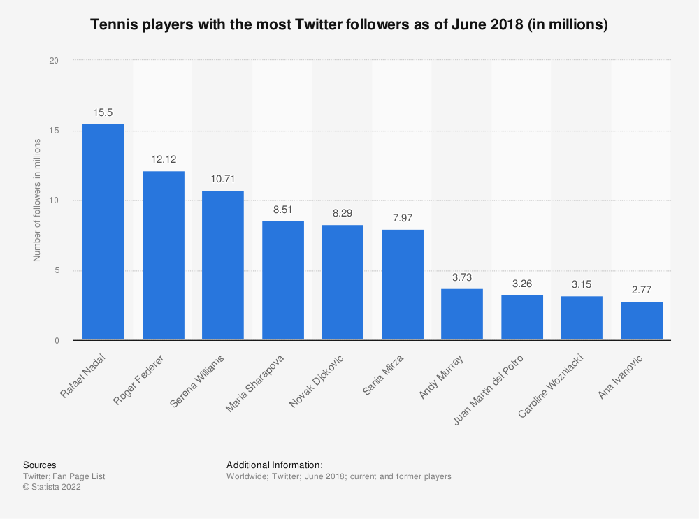 Statistic: Tennis players with the most Twitter followers as of June 2018 (in millions) | Statista