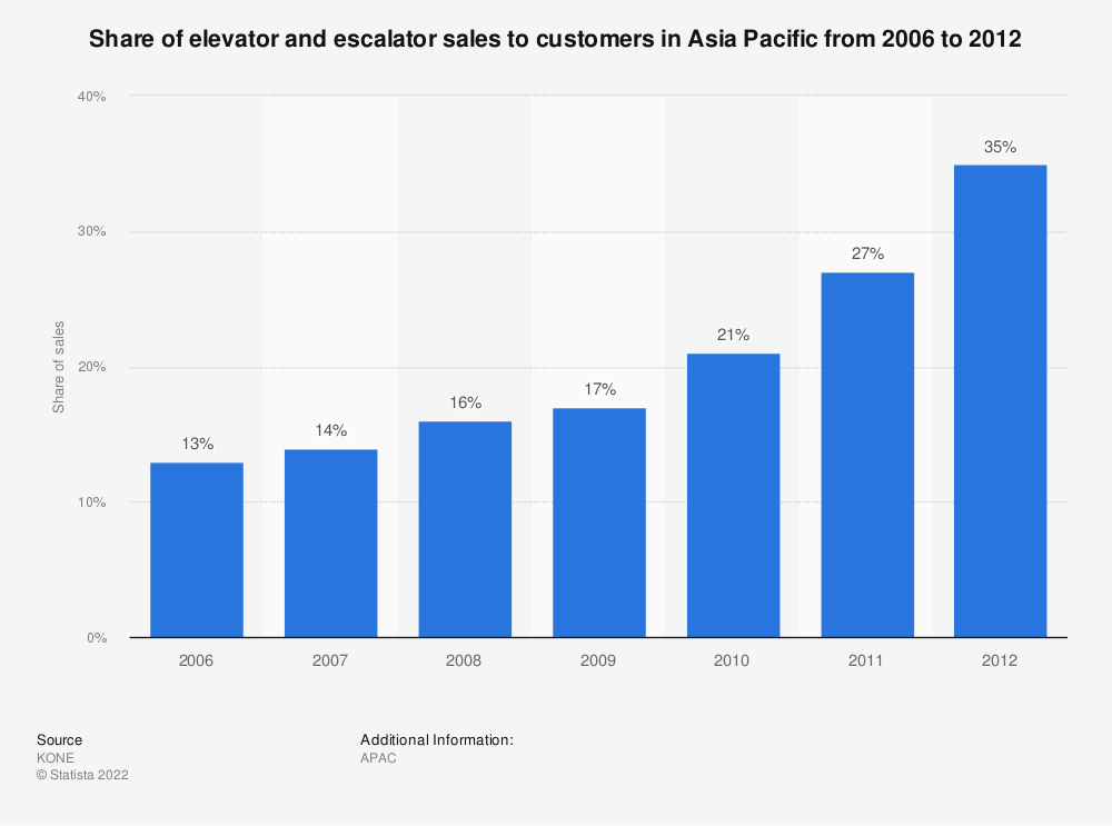 Statistic: Share of elevator and escalator sales to customers in Asia Pacific from 2006 to 2012 | Statista