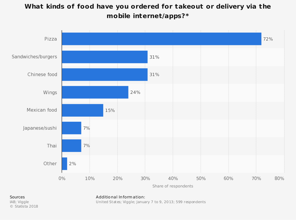 Statistic: What kinds of food have you ordered for takeout or delivery via the mobile internet/apps?* | Statista