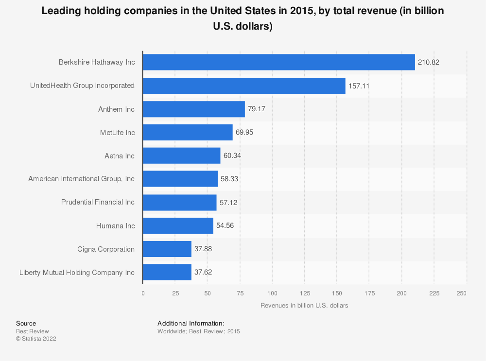 Statistic: Leading holding companies in the United States in 2015, by total revenue (in billion U.S. dollars) | Statista