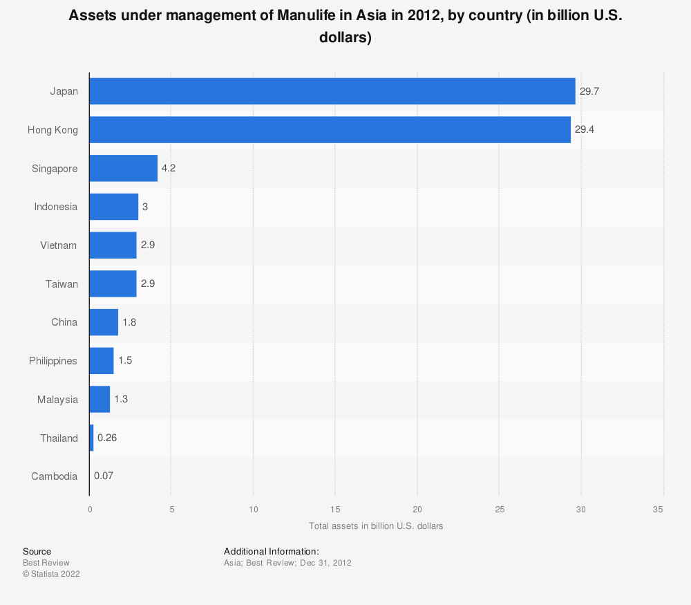 Statistic: Assets under management of Manulife in Asia in 2012, by country (in billion U.S. dollars) | Statista