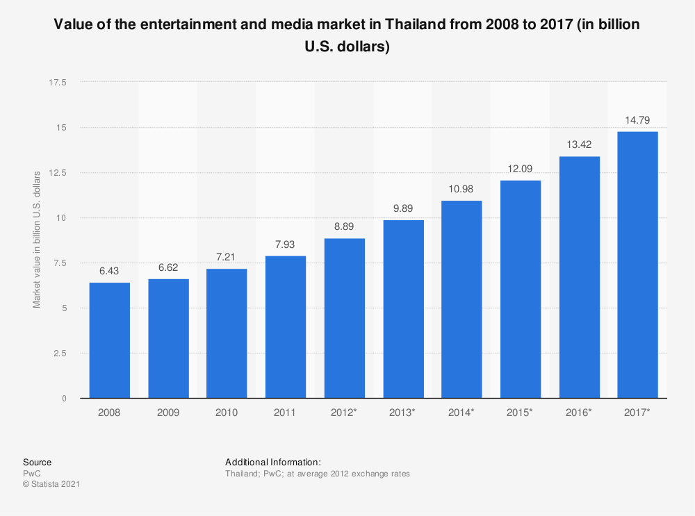 Statistic: Value of the entertainment and media market in Thailand from 2008 to 2017 (in billion U.S. dollars) | Statista