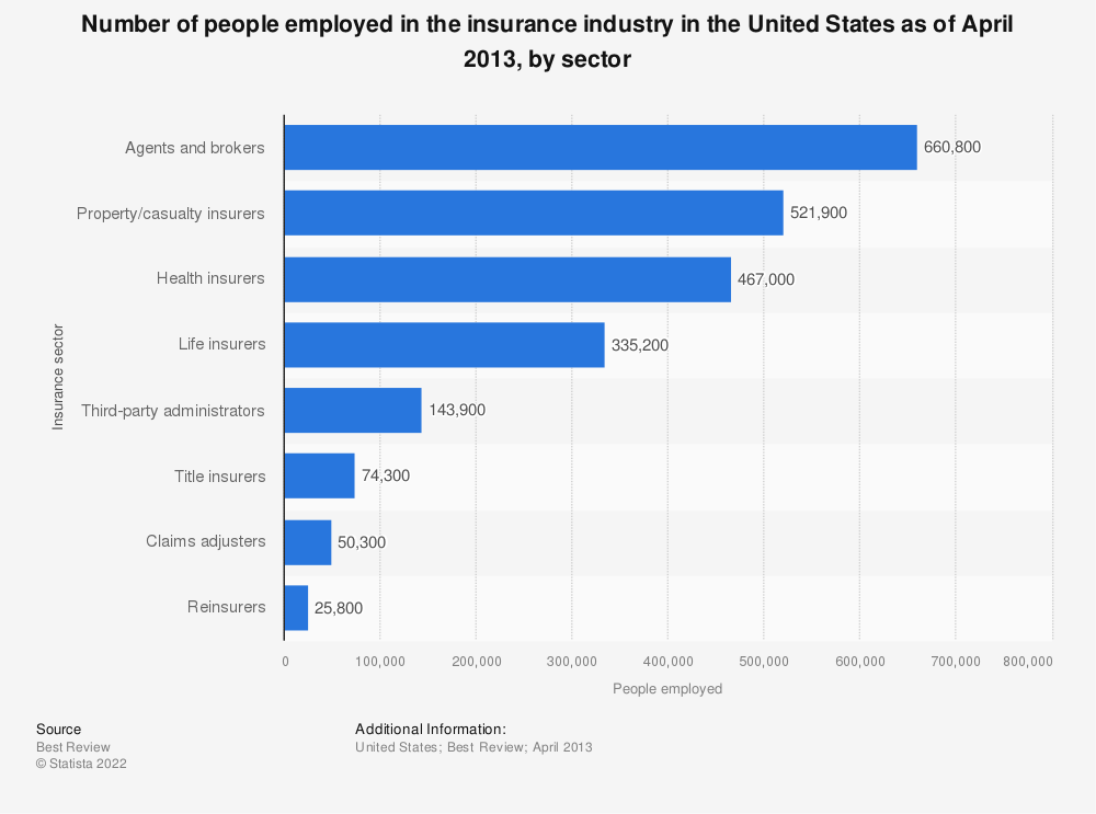 Statistic: Number of people employed in the insurance industry in the United States as of April 2013, by sector | Statista