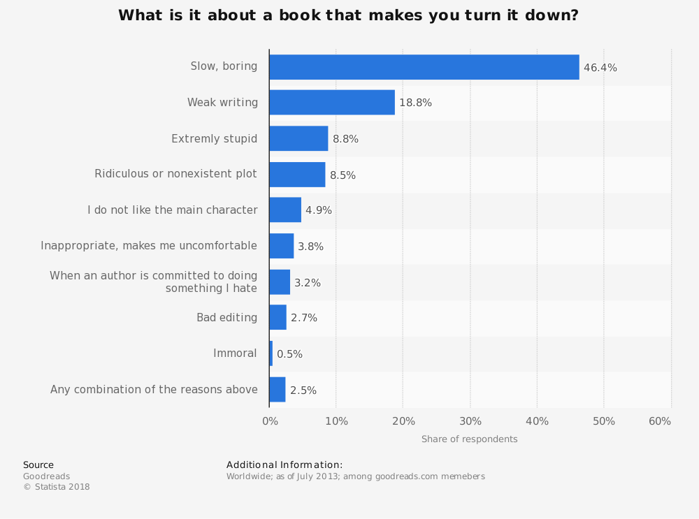 Statistic: What is it about a book that makes you turn it down? | Statista