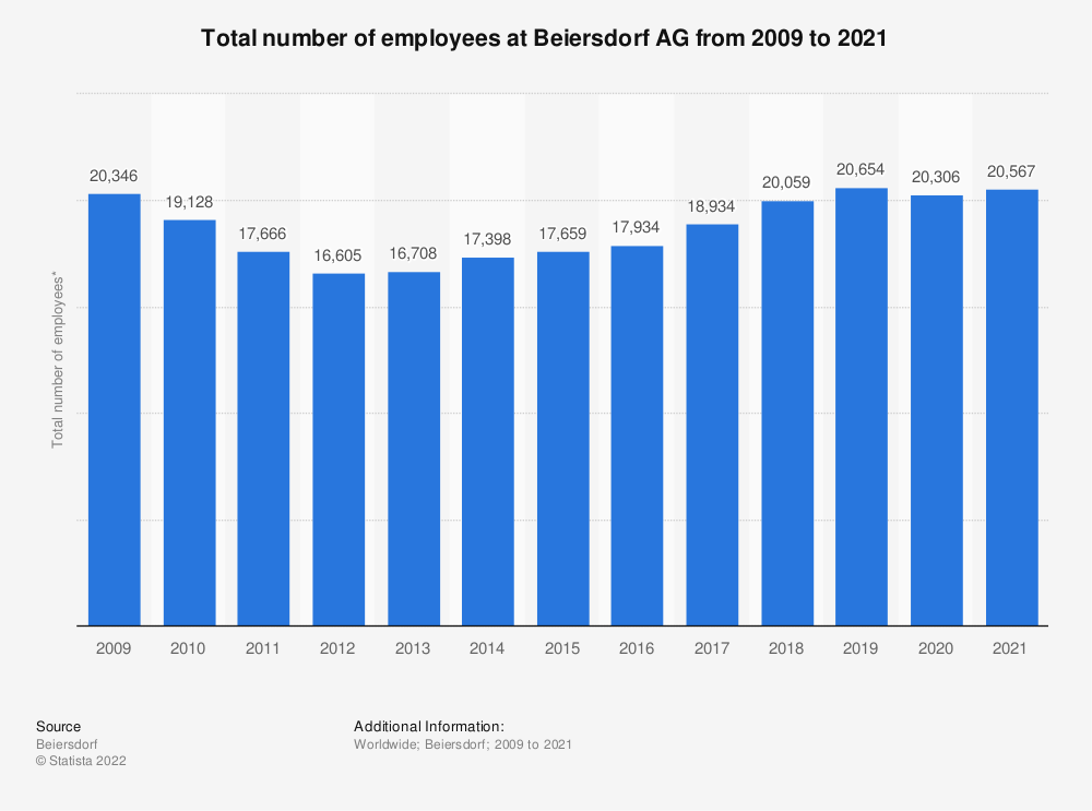 Statistic: Total number of employees at Beiersdorf AG from 2009 to 2019* | Statista