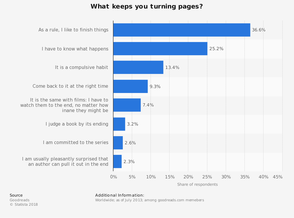 Statistic: What keeps you turning pages? | Statista