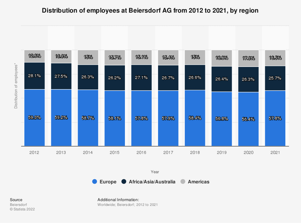 Statistic: Distribution of employees at Beiersdorf AG from 2012 to 2019, by region* | Statista