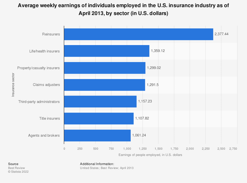 Statistic: Average weekly earnings of individuals employed in the U.S. insurance industry as of April 2013, by sector (in U.S. dollars) | Statista