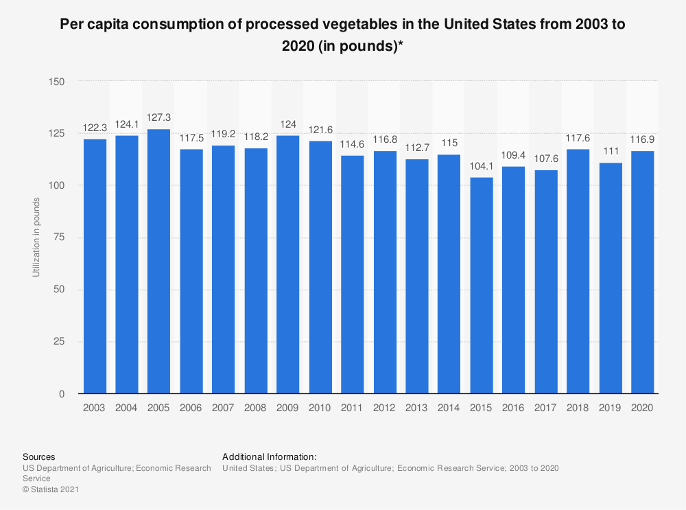 Statistic: Per capita utilization of fresh and processed vegetables in the United States from 2003 to 2017 (in pounds)* | Statista