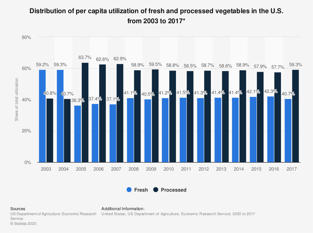 Statistic: Distribution of per capita utilization of fresh and processed vegetables in the U.S. from 2003 to 2017* | Statista