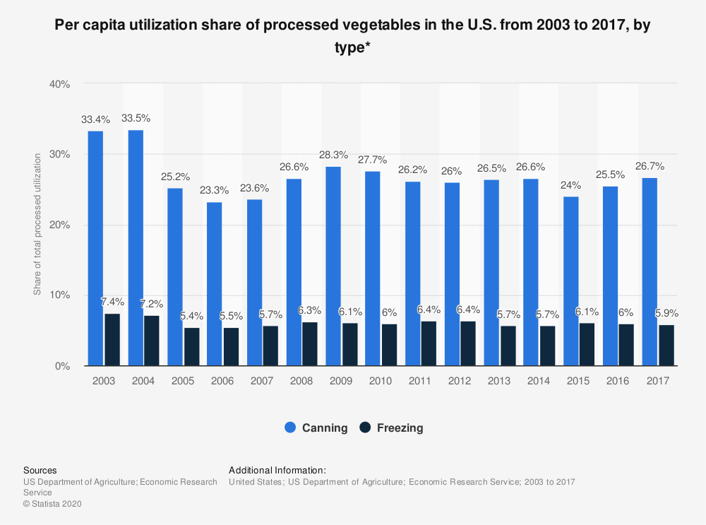 Statistic: Per capita utilization share of processed vegetables in the U.S. from 2003 to 2017, by type* | Statista