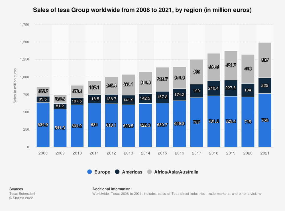 Statistic: Sales of tesa worldwide from 2008 to 2019, by region (in million euros) | Statista