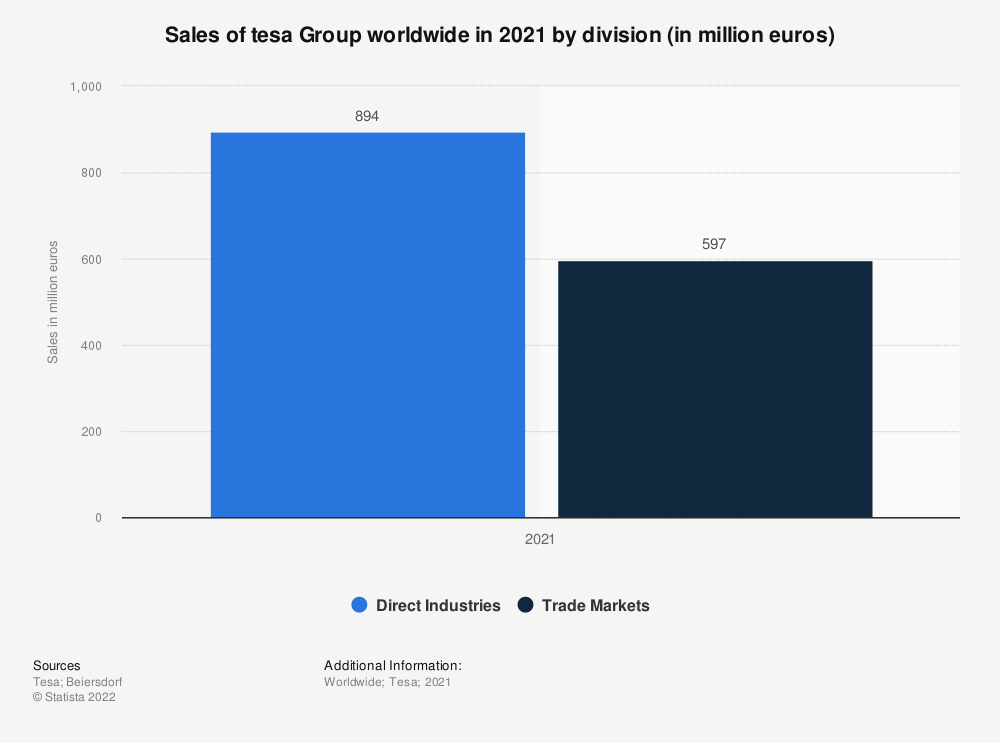 Statistic: Sales of tesa worldwide in 2019, by division (in million euros) | Statista