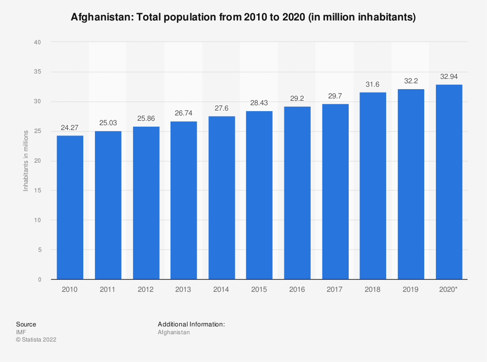 Statistic: Afghanistan: Total population from 2012 to 2022 (in million inhabitants) | Statista