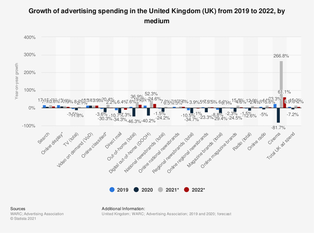 Statistic: Growth of advertising spending in the United Kingdom (UK) in 2016, by media | Statista