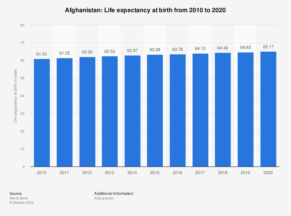 Statistic: Afghanistan: Life expectancy at birth from 2007 to 2017 | Statista