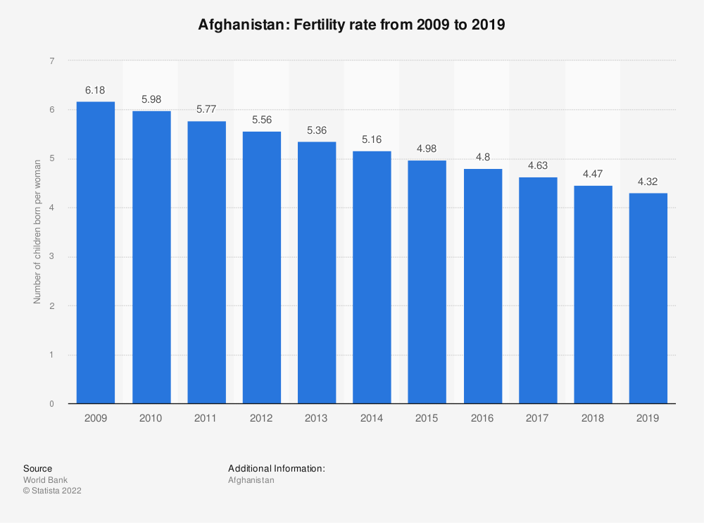 Statistic: Afghanistan: Fertility rate from 2007 to 2017 | Statista