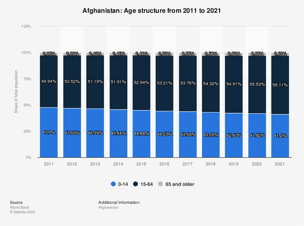 Statistic: Afghanistan: Age structure from 2007 to 2017 | Statista