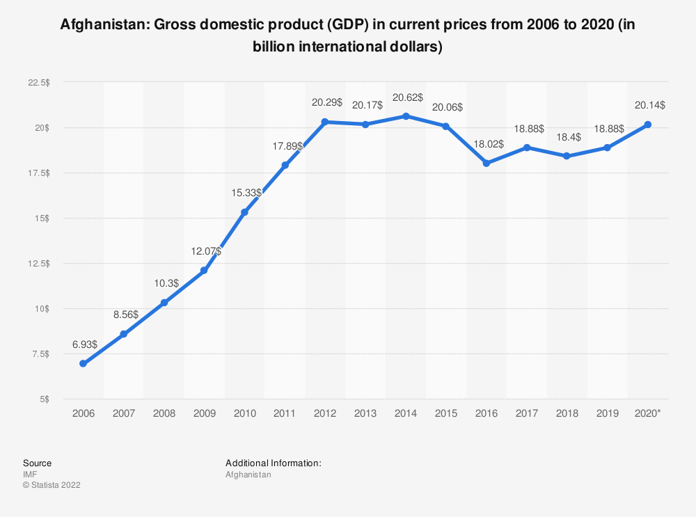 Statistic: Afghanistan: Gross domestic product (GDP) in current prices from 2009 to 2021 (in billion international dollars) | Statista