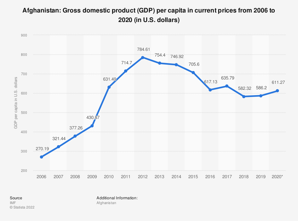 Statistic: Afghanistan: Gross domestic product (GDP) per capita in current prices from 2005 to 2025 (in U.S. dollars) | Statista