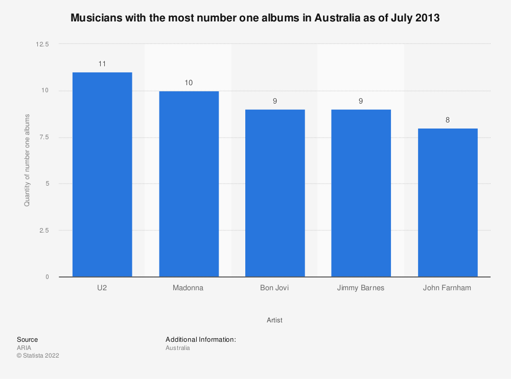 Statistic: Musicians with the most number one albums in Australia as of July 2013 | Statista