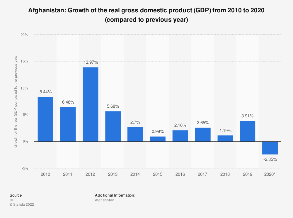 Statistic: Afghanistan: Growth of the real gross domestic product (GDP) from 2014 to 2024 (compared to previous year) | Statista
