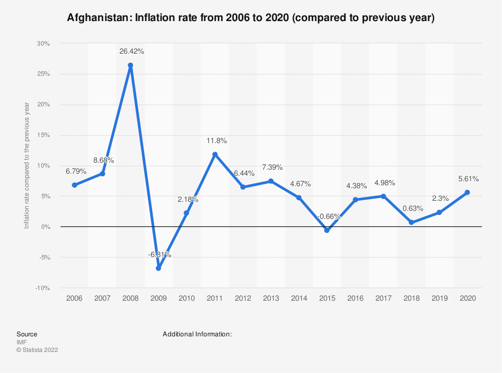 Statistic: Afghanistan: Inflation rate from 2004 to 2024 (compared to previous year) | Statista