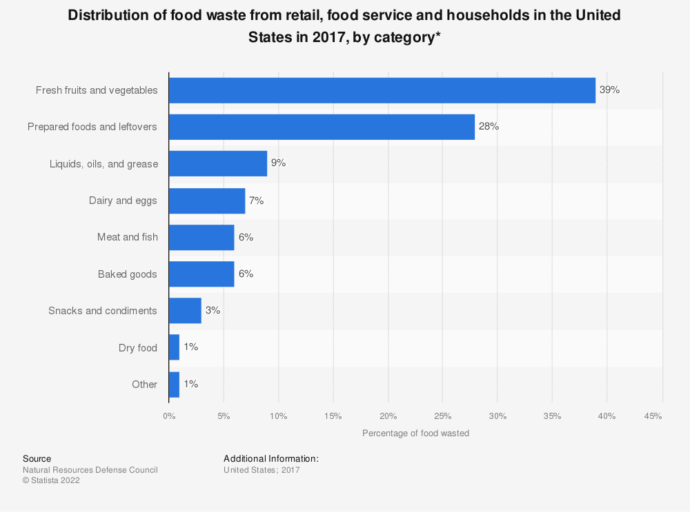 Statistic: Distribution of food waste from retail, food service and households in the United States in 2017, by category* | Statista