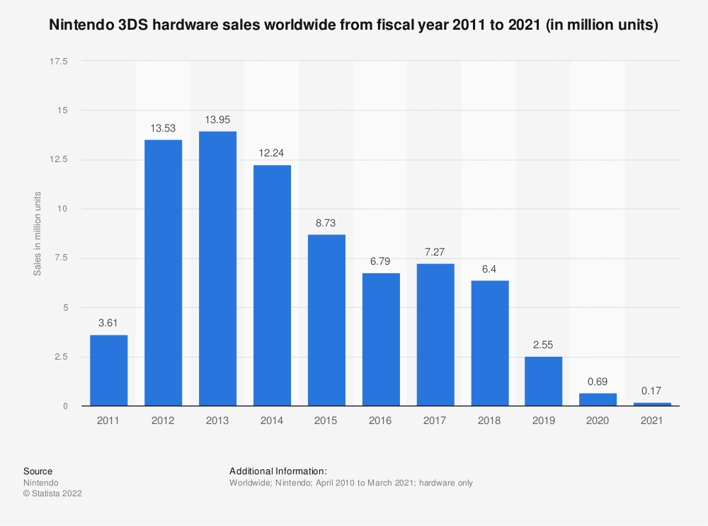 Statistic: Nintendo 3DS hardware sales worldwide from fiscal year 2011 to 2020 (in million units) | Statista