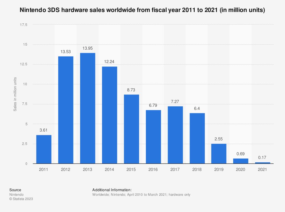 Statistic: Ventes de consoles Nintendo 3DS dans le monde de l'année fiscale 2011 à 2020 (en millions d'unités) | Statista
