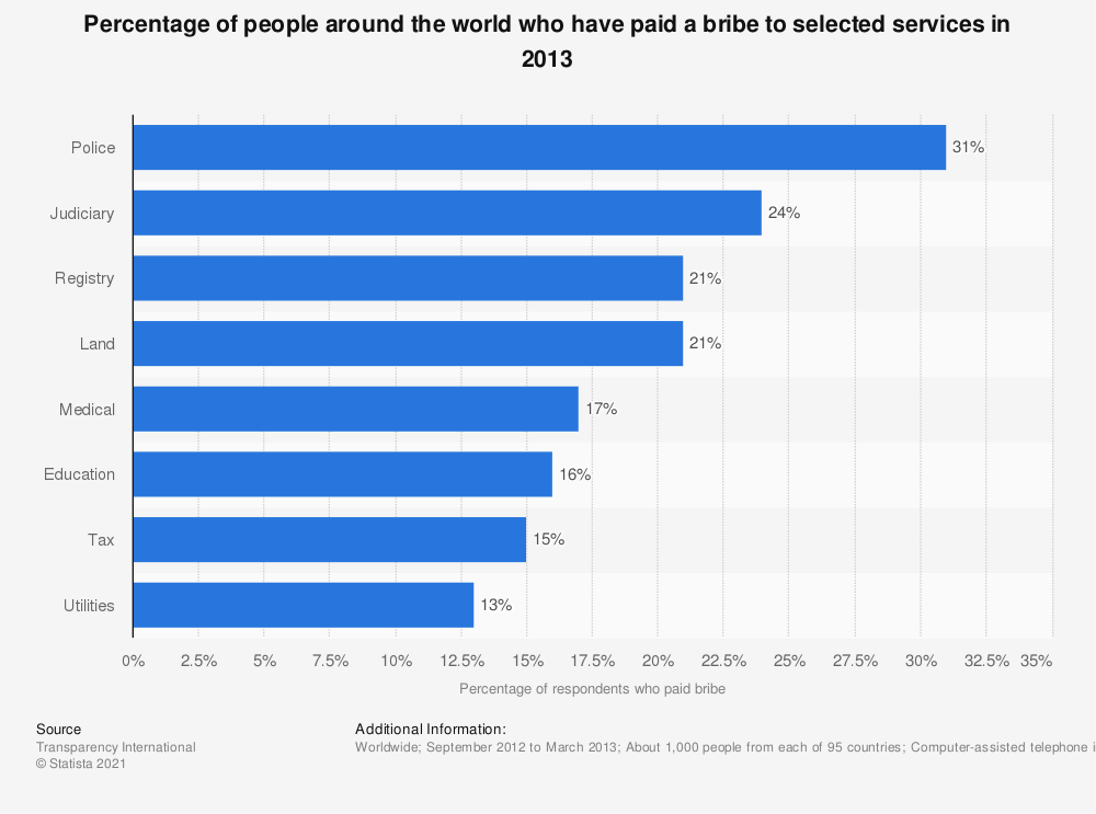 Statistic: Percentage of people around the world who have paid a bribe to selected services in 2013 | Statista