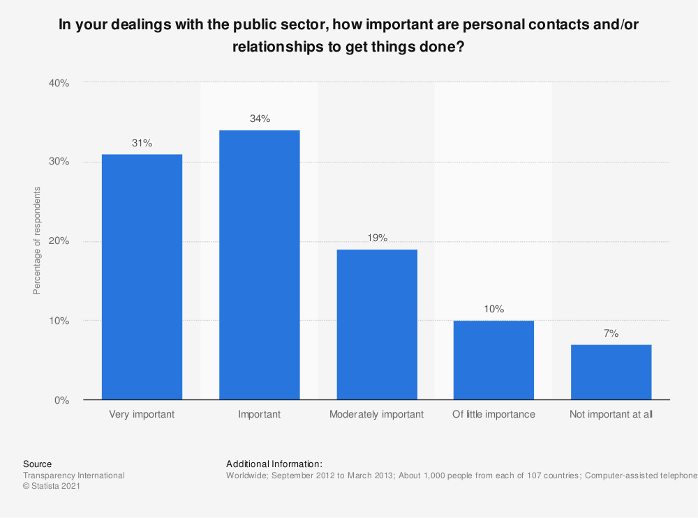 Statistic: In your dealings with the public sector, how important are personal contacts and/or relationships to get things done? | Statista