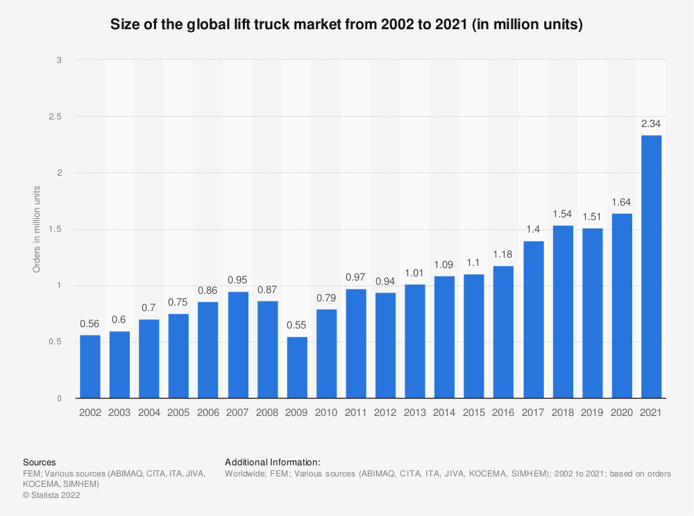 Statistic: Global orders for new industrial trucks from 2002 to 2018 (in 1,000 units) | Statista