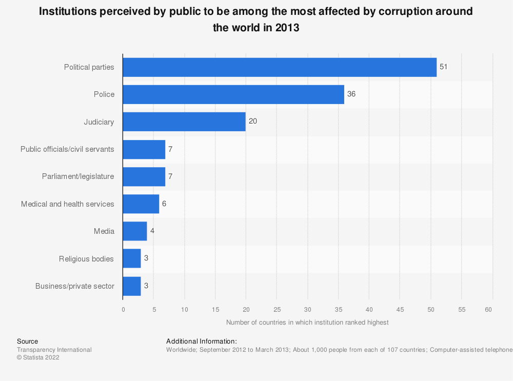 Statistic: Institutions perceived by public to be among the most affected by corruption around the world in 2013 | Statista
