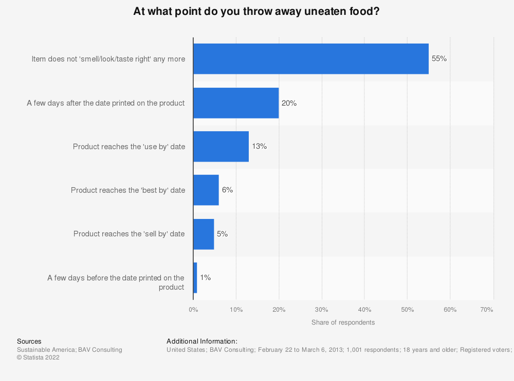 Statistic: At what point do you throw away uneaten food? | Statista